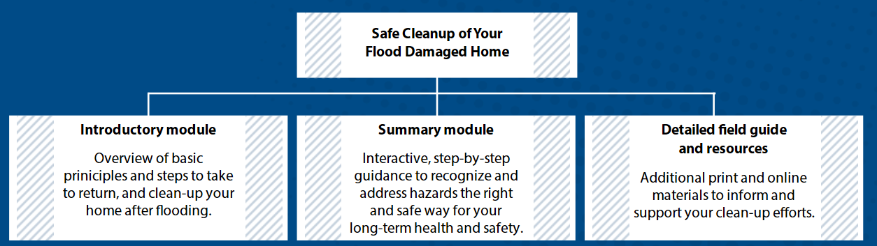 Safe Cleanup of Your Flood Damaged Home